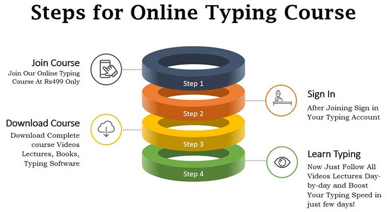 typing steps