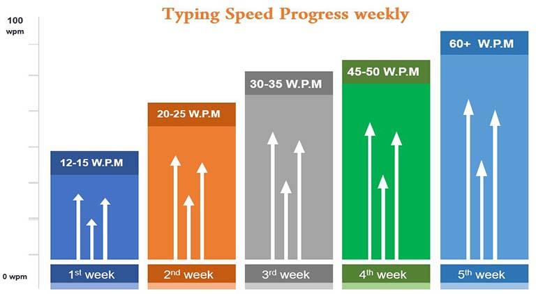 typing speed progress